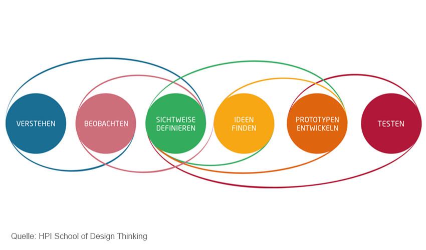 Design thinking methoden ms management consulting for Design thinking consulting
